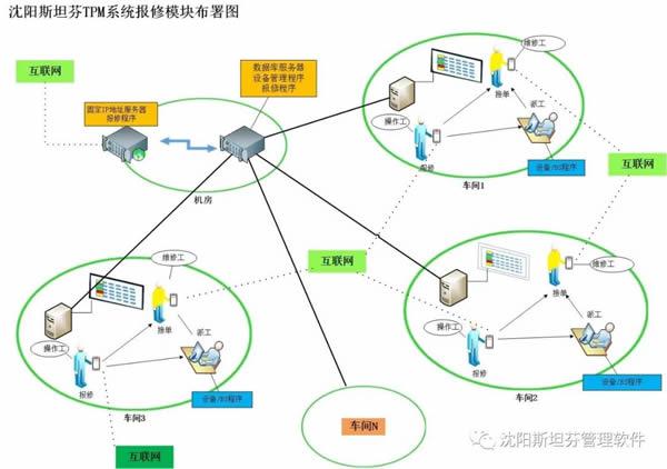 设备管理系统功能介绍